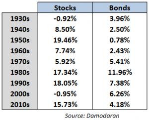 Avkastning i aksjer og obligasjoner fra 1930 til 2010
