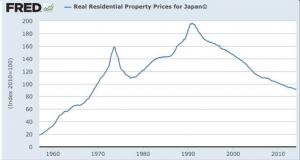 Historiske boligpriser for Japan