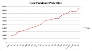 fuck-you-money-graf-15032016