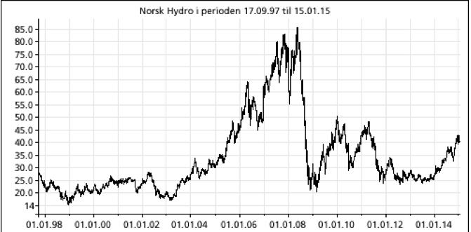 Norsk Hydro, 1998 til 2015