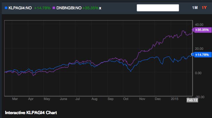 DNB global indeks og KLP AksjeGlobal indeks