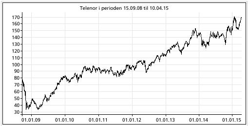 Telenor aksjen fra 2008-2015