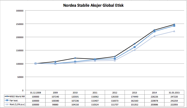 Nordea Stabile Aksjer Global Etisk
