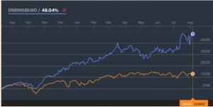 KLP AksjeGlobal Indeks 4 og DNB Global Indeks