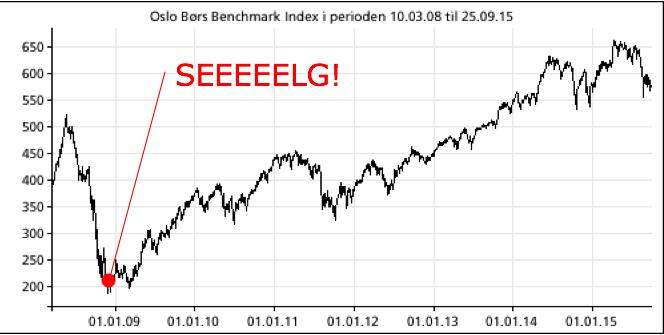 OSEBX_finanskrisen