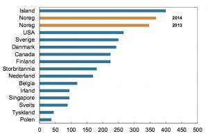 Korttransaksjoner-antall-land