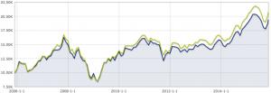 Følgeil-indeksfond-ishares-emerging-markets-ETF