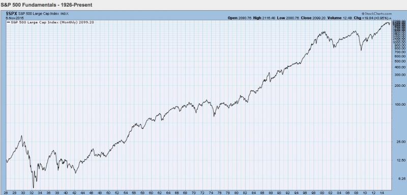 Utviklingen i S&P500 indeksen siden 1926