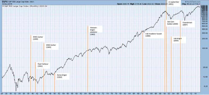 S&P500 indeksen fra 1926 til 2015