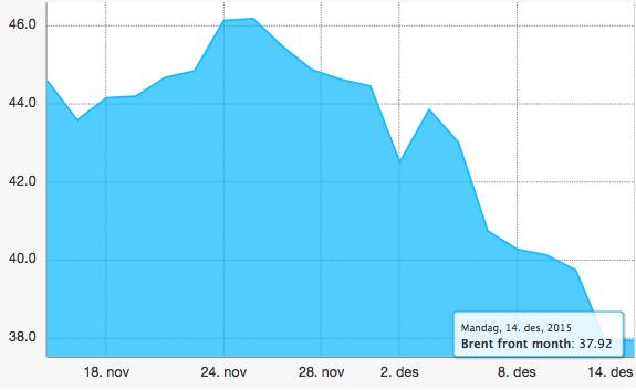 oljeprisens utvikling desember 2015