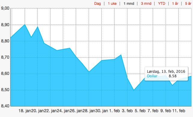 NOK styrket seg mot USD i hittil i februar