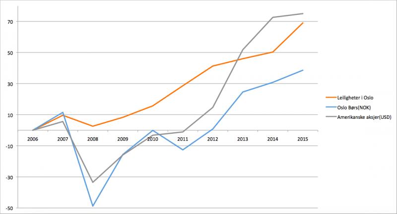 Oslo Børs vs S&P500 og boligpris