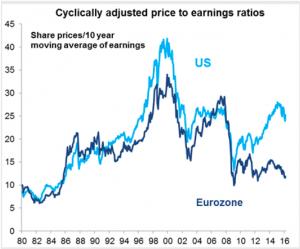 CAPE for EU vs. US aksjer