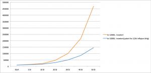 rentesrente effekten på kr 10.000,- over årenes løp