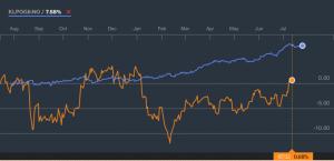 Avkastning i aksjer og obligasjoner siste år