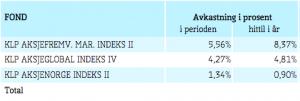 min-avkastning-KLP-fondene-aug.png