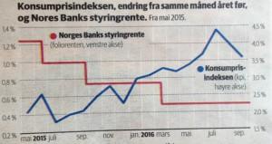 inflasjon og realrenter siste 12 mnd