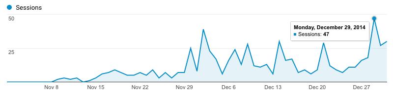 Utdrag fra Google Analytics