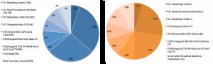 Porteføljen sammenlignet med målbilde i desember 2017