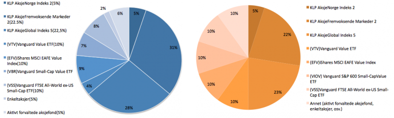 Utviklineg i porteføljens sammensetning november 2017