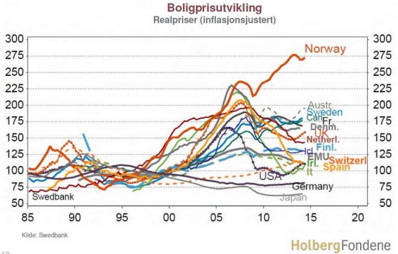 Boligpriser justert for inflasjon