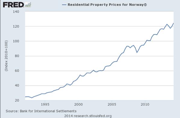 Historiske boligpriser for norge