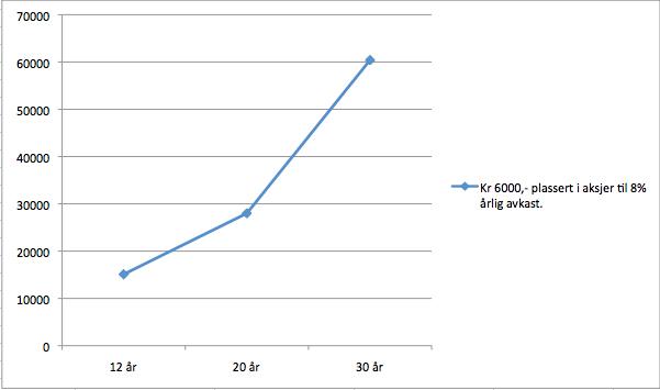 Kr 6000 i aksjer over ulike tidsperioder