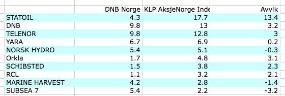 Aksjeoverlapp - indeks og DNB Norge