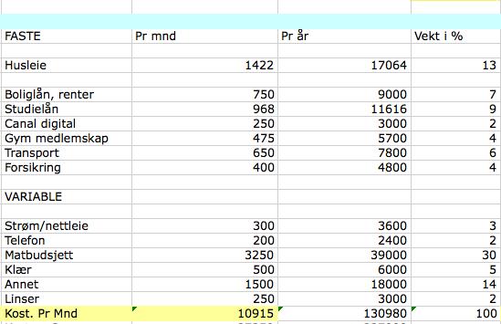 Budsjett, kostnader 2015