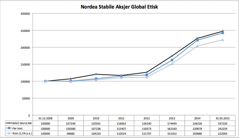 Nordea Stabile Aksjer Global Etisk