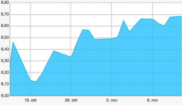 Utviklingen i NOK/USD fra 15 okt. til 14 nov. 2015
