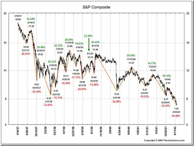 S&P500 indeksen under utbruddet av andre verdenskrig