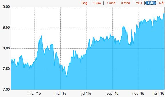 USD/NOK 2015