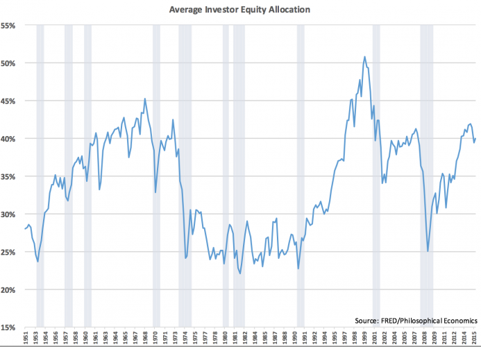 investorers andel aksjer
