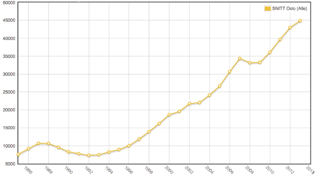 Boligprisens utvikling 1985 til 2013