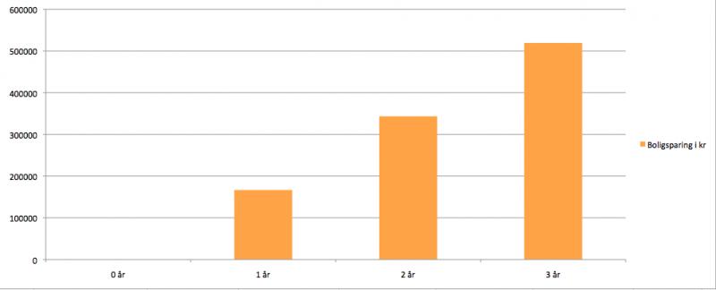 Utviklingen av kr 13288 spart i BSU og Boligsparekonto over 3 år