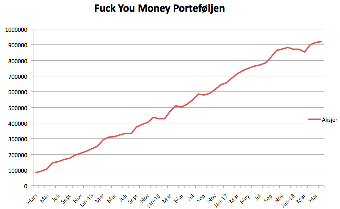 Fuck you money porteføljen i mai 2018