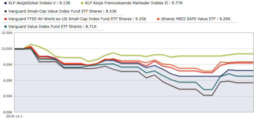 Aksjefondene i desember 2018