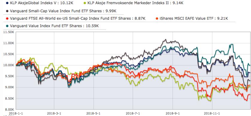 Aksjefondenes utvikling i 2018