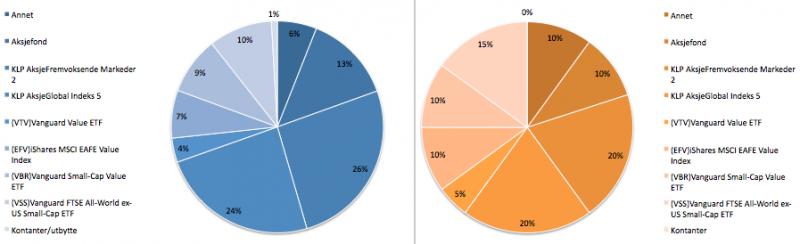 Aksjeporteføljens sammensetning i februar 2019