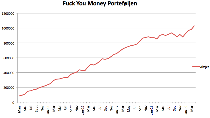 Fuck You Money porteføljens utvikling i april 2019