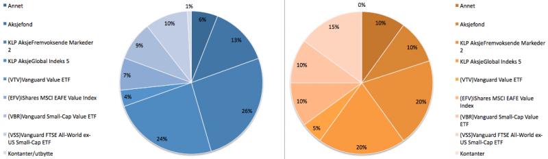 Aksjeporteføljens sammensetning i april 2019