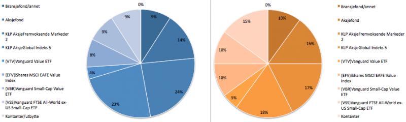 Aksjeporteføljens sammensetning i juni 2019