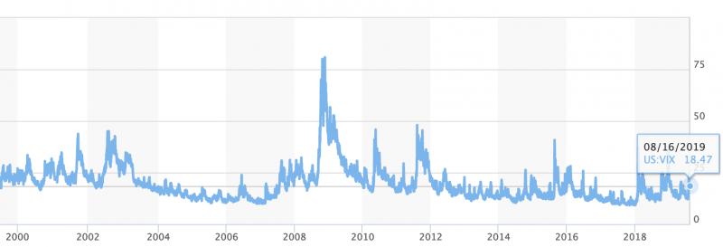 Utviklngen i ViX-indeksen (CBOE Volatility Index) fra 2000 til 2019