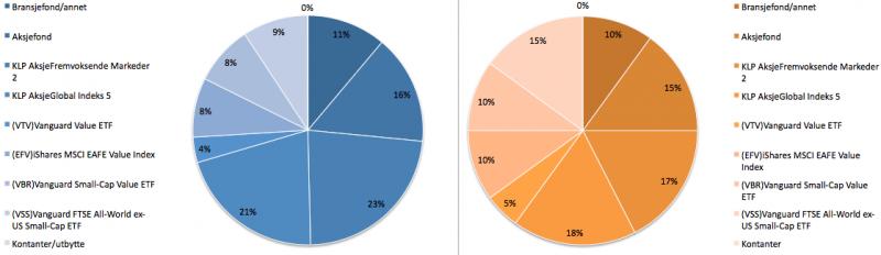 Aksjeporteføljens sammensetning i oktober 2019