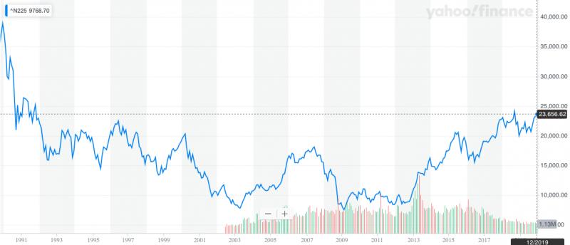 Her ser du utviklingen i den japanske aksjeindeksen Nikkei 225 fra 1 november 1989 til 30 desember 2019