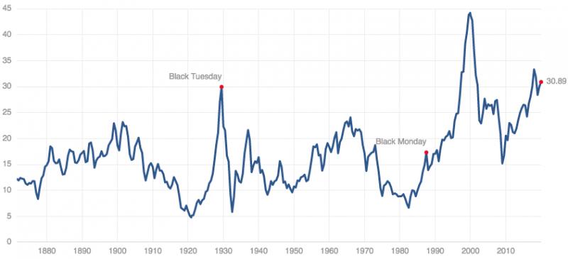 Her ser du utviklingen i Shiller PE, såkalt CAPE, for den amerikanske aksjeindeksen S&P 500.