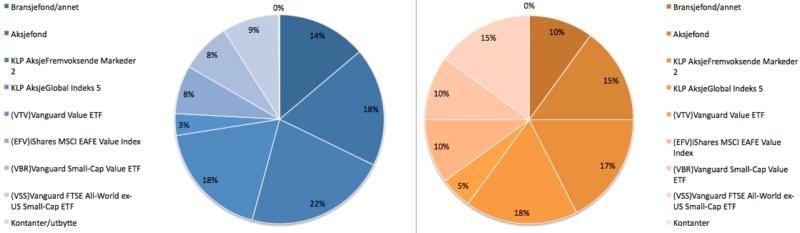 Aksjeporteføljens sammensetning i januar 2020