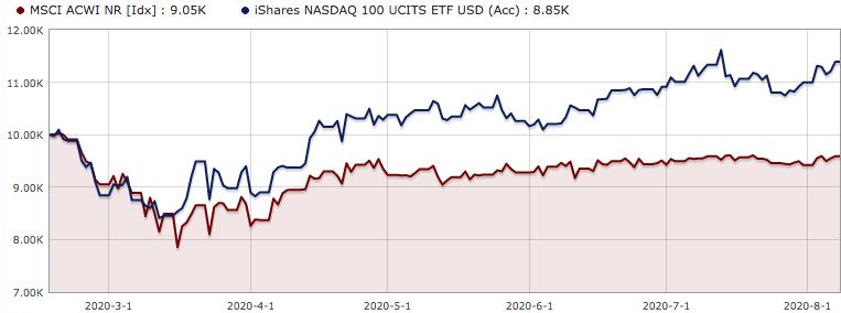 Utviklingen i MSCI World og NASDAQ 100 fra 17 februar til 10 august 2020 i norske kroner.