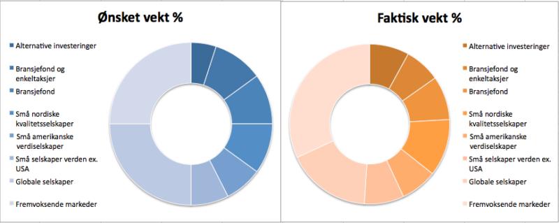 Investeringsporteføljens sammensetning den siste måneden.